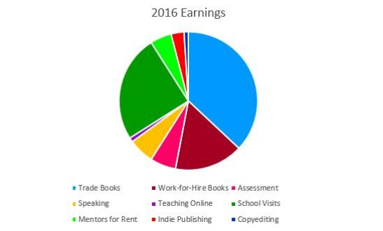 2016 income pie chart