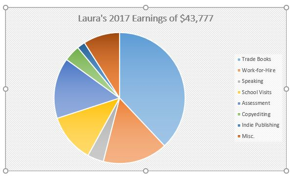2017 income pie chart